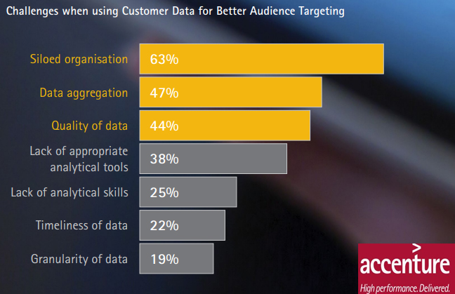 Challenges of Using Customer Data For Better Audience Targeting, 2019