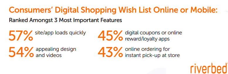 The Consumers' Digital Shopping Wish List Online or Mobile, 2019.