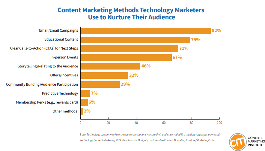 Content Marketing Methods That Technology Marketers Use It to Nurture Their Audience, 2019