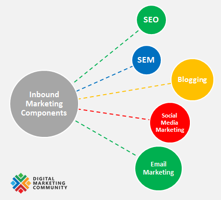 The Key Components of Inbound Marketing are Search Engine Optimisation (SEO), Search Engine Marketing (including PPC), Social media marketing, Blogging and Email marketing