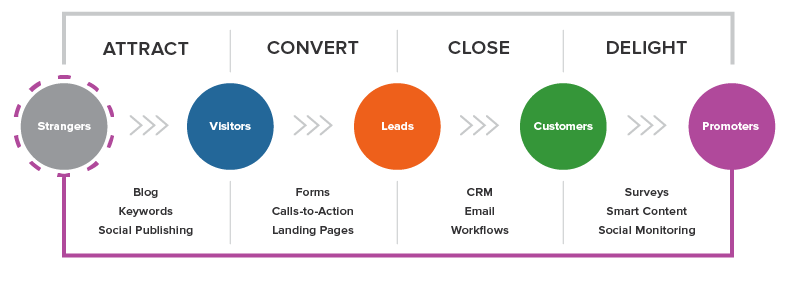 Inbound Marketing Model by HubSpot - Inbound Marketing Methodology