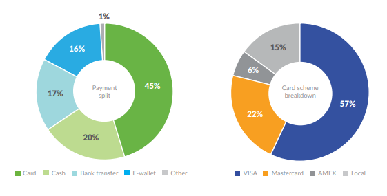 Payment Methods in Argentina in 2019 - Payments and E-commerce Report Central and Southern America, 2019 Launched by PPRO