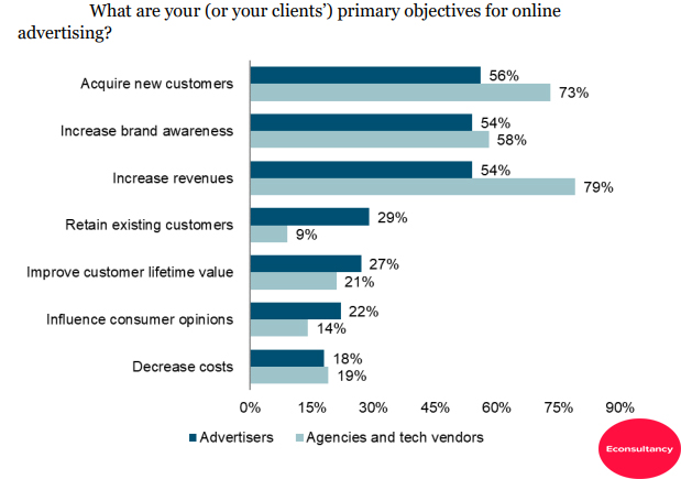 Primary Objectives of online advertising 2018