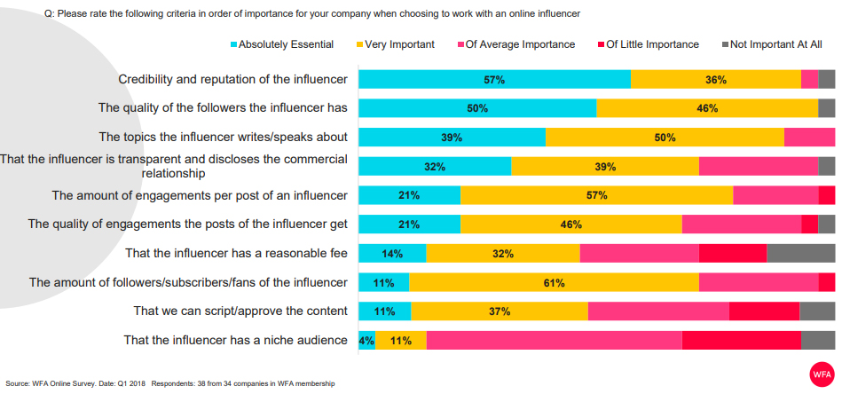 The Criteria of Choosing Online Influencers, 2018