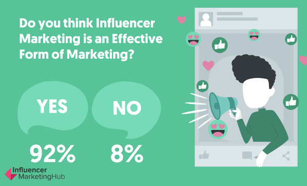 Influencer Marketing Benchmark Report: 2019 | Influencer Marketing Hub 1 | Digital Marketing Community