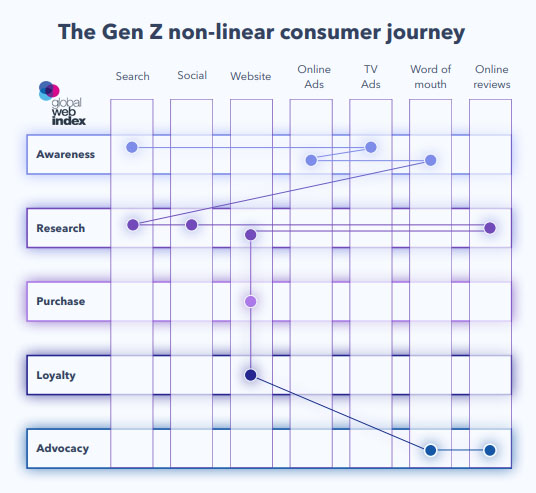 Consumer journey maps provide a detailed overview of the customer experience and what touchpoints matter along every path to purchase - 2019 Data from GlobalWebIndex