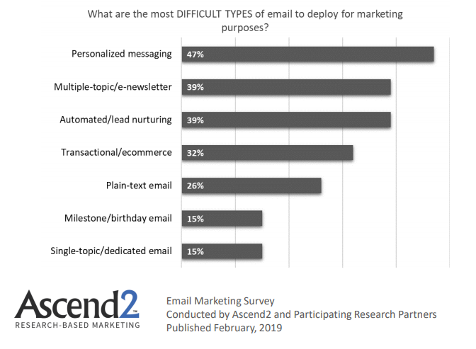 The Most Difficult Email Types To be Deployed for Marketing Purposes 2019