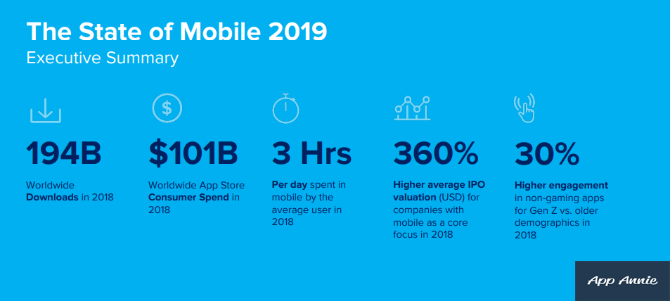 The State of Mobile 2019 Executive Summary