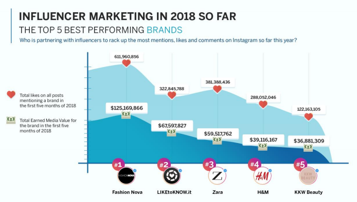 The Top 5 Best Performing Brands on Instagram in 2018