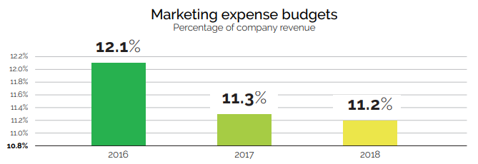 The growth in marketing expense budgets from 2016 to 2018