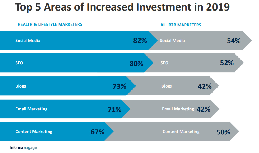 Top 5 Areas Of Increased Investment in B2B Market, 2019