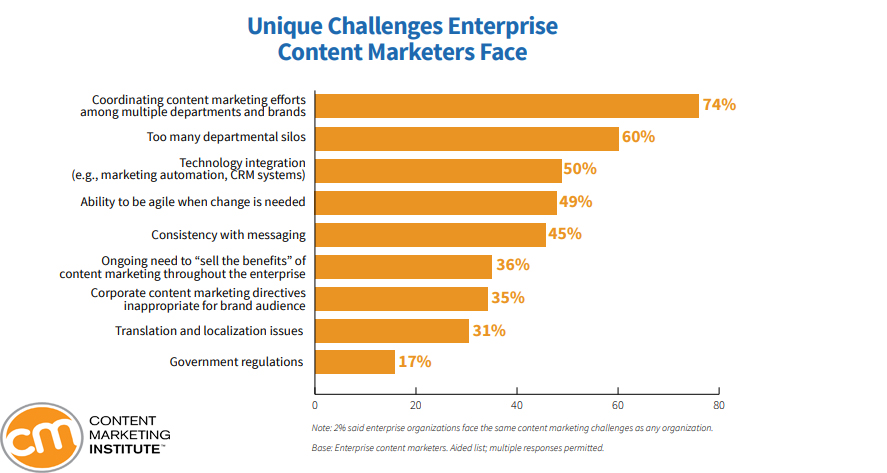 Unique Challenges Enterprise Content Marketers Face, 2019