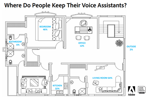 Where Do People Keep Their Voice Assistants? State of Voice Adobe Digital Insights 2019 - Voice Ads Stats - Voice Ads Insights 2019