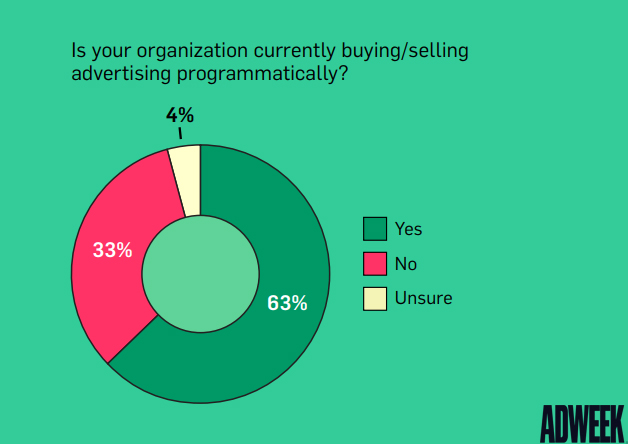 Organizations that buy or sell programmatic advertising, 2019