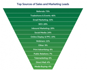 top sources of B2B sales and marketing leads