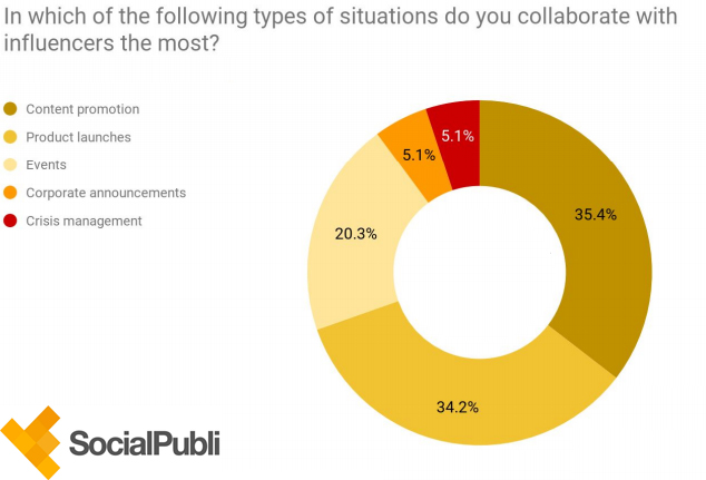 which type of situations needs collaboration with Influencers 2019