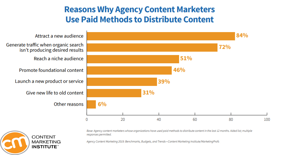 why agency marketers are using paid methods to distribute content, 2019
