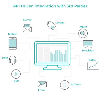 Buyers Guide: How to Choose the Right Social Media Listening Tool - API Driven Integration With 3rd Parties