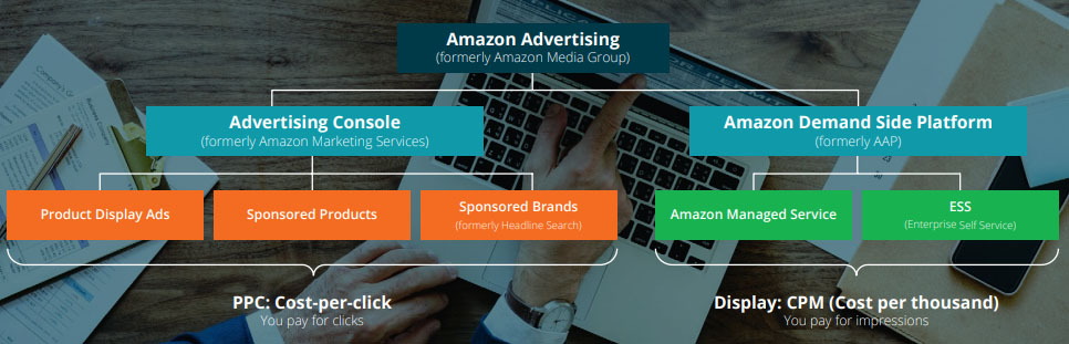 Amazon Media Group: The 2019 Amazon Ads Guide