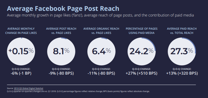 The Average Facebook Page Post Reach - Social Media Trends in Retail Industry 2019