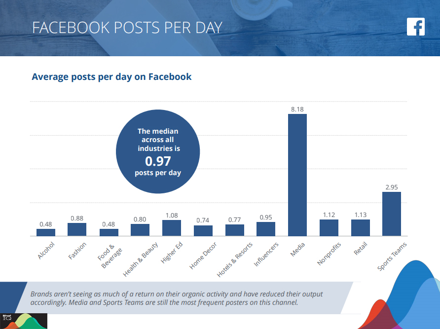 Average posts per day on Facebook across industries