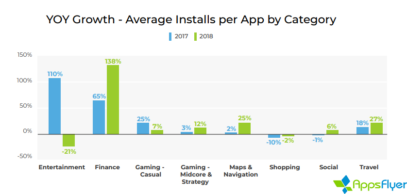 Avg installs per app by category 2018