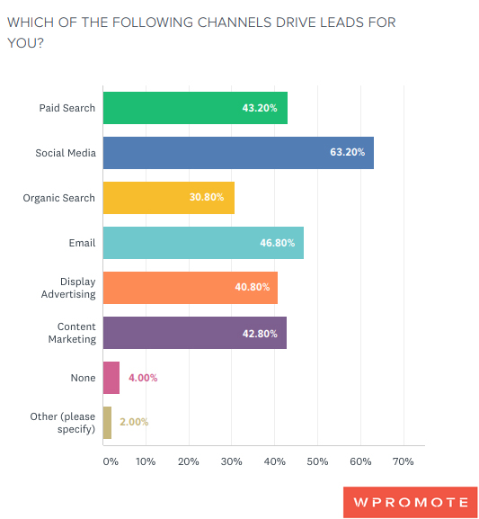 B2B Lead Generation Channels 2019.