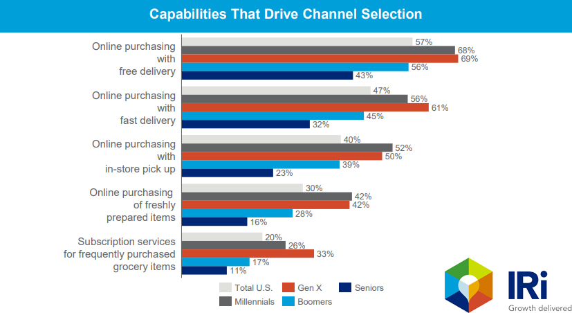 Capabilities That Drive Channel Selection 2019