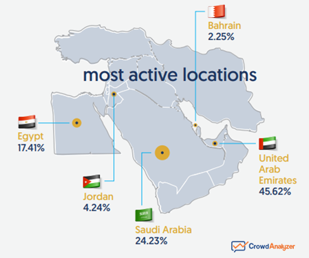 The State of Social Media 2019 in the Middle East Countries: A Map Shows the Fintech Buzz on Social Media in 2019