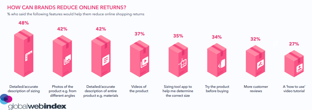 How Can Brands Reduce Online Returns 2019