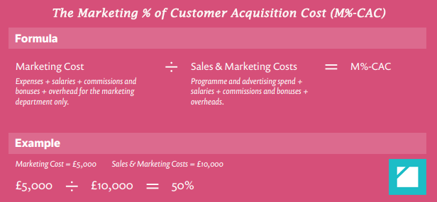 A Formula Explains How to Calculate the Marketing % of Customer Acquisition Cost (M%-CAC)