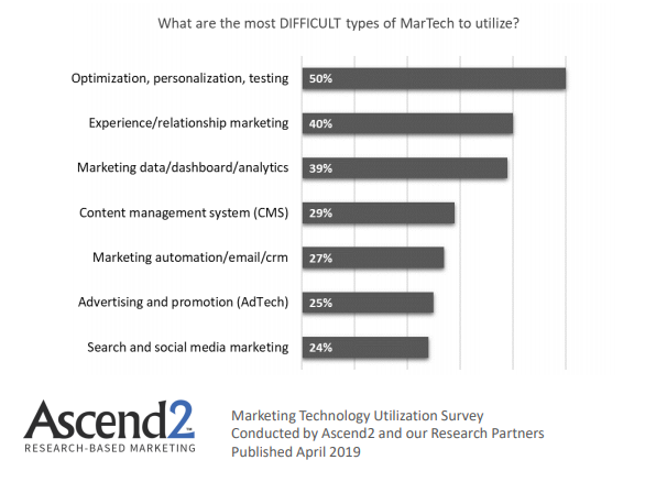 Most Difficult types of Marketing Technologies To Utilize 2019