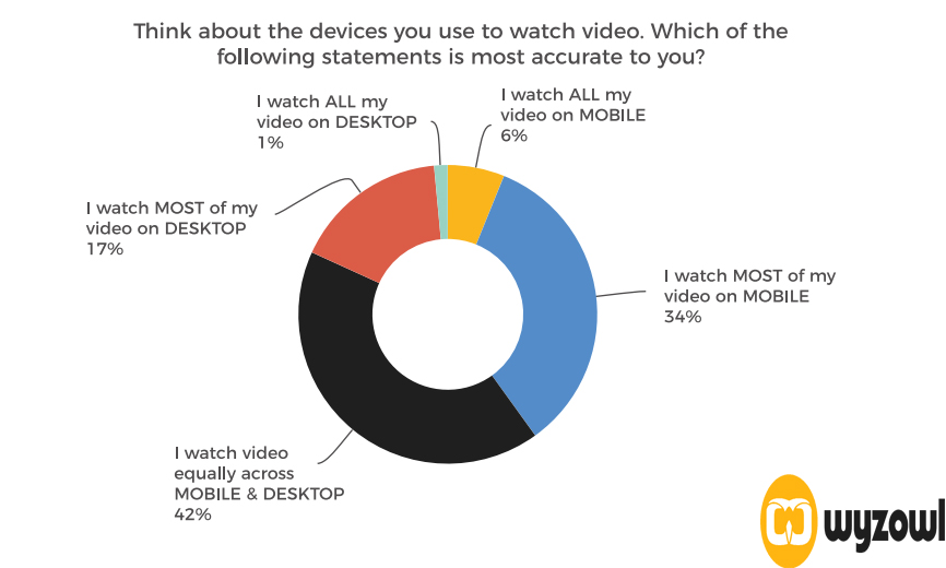 Most Used Devices for watching videos 2019