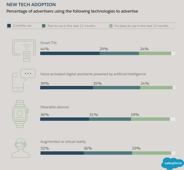 New Advertising Technology Adoption 2019