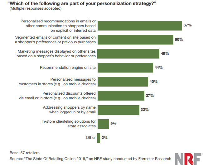 Online Retailers personalization strategy 2019