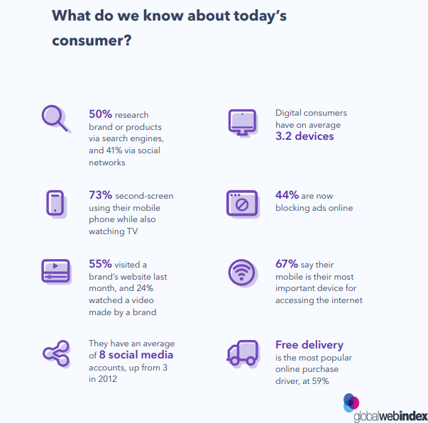 Online Shoppers insights in 2019