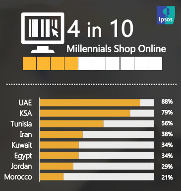 MENA's Millennials Decoded: A Glimpse Into MENA's Most Disruptive Generation, Sep. 2018 | Ipsos 1 | Digital Marketing Community