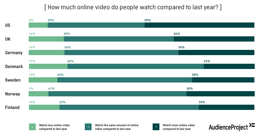 The State of Online Video & Streaming in the US, UK, Germany, Denmark, Sweden, Norway & Finland in 2019