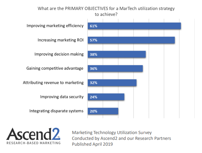Primary Objectives For MarTech Utilization Strategies to Achieve 2019