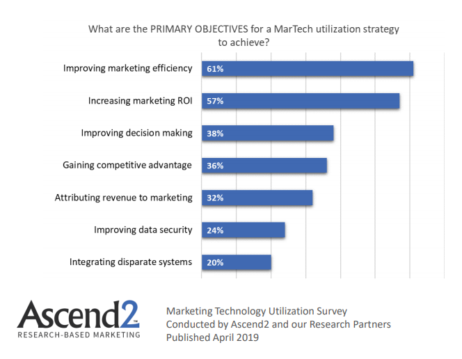 Primary Objectives of Marketing Technology Utilization 2019