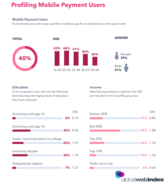 Profiling Mobile Payment Users 2019