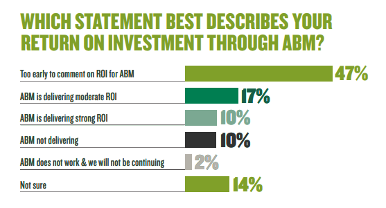 According to Green Hat study of 2019, 43% of B2B marketers in Australia said that ABM delivers the highest ROI of all B2B marketing approaches, 58% said they are seeing significant per-account revenue increases, and 72% said they are seeing significant increases in cross-sell, up-sell and enrichment.