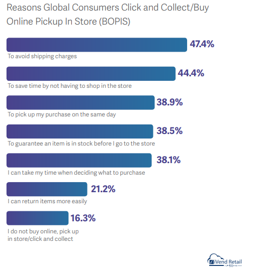 The Reasons of Why Global Consumers Click & Collect/Buy Online Pickup In-Store (BOPIS).