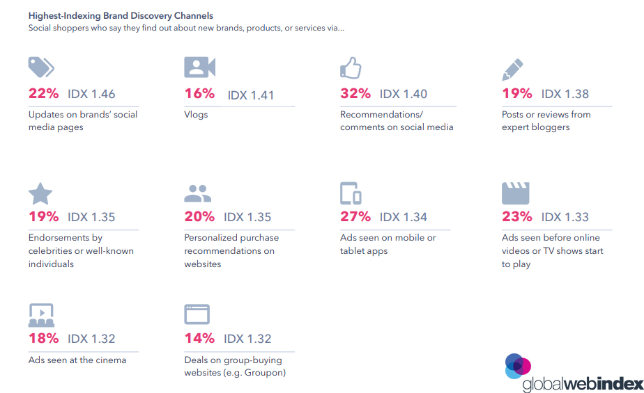 The Social Shoppers Brand Discovery Channels, 2019.