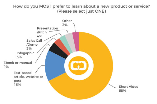A Pie Chart Shows the How Important Are Short Videos in Increasing the Awareness of New Products or Services
