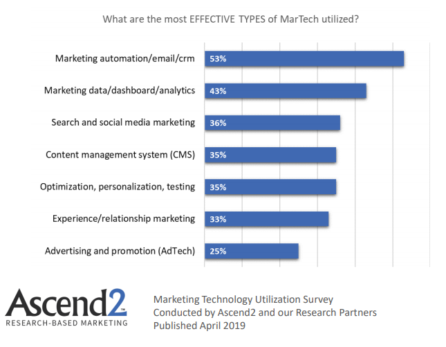 The Most Effective Types Of Utilized MarTech 2019