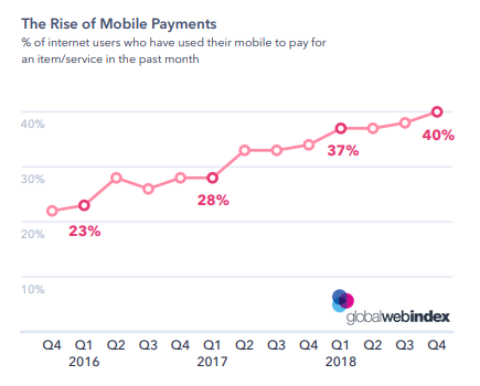 The Rise of Mobile Payments: Mobile Payments Trends in 2019 - Profiling Mobile Payment Users in 2019