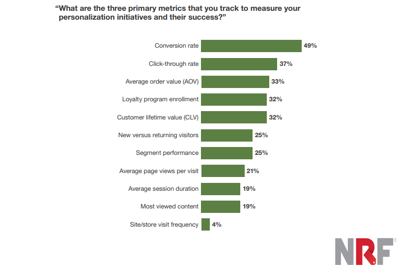The Top Three Metrics That Online Retailers Track it to Measure Their Personalization Initiatives and Their Success, 2019