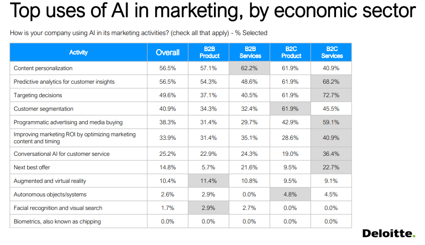 The Top Uses of AI in Marketing, by Economic Sector, 2019.