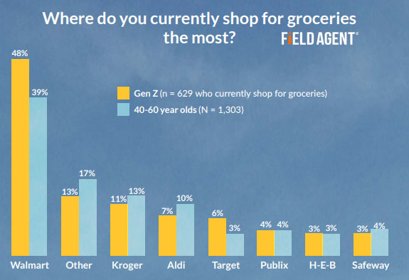 Insights Show How does Gen Z shop for groceries? and How will Gen Z shop for groceries? - Top retailers for grocery shopping in the US 2019
